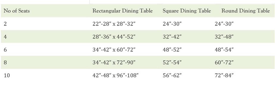 Shows the number of seats that fit at a table based on the tables size in an information graphic style